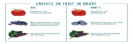 Re: Groente en fruit in maart.