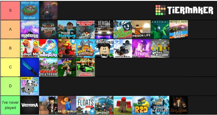 Tierlist Of Roblox Games Created During The City